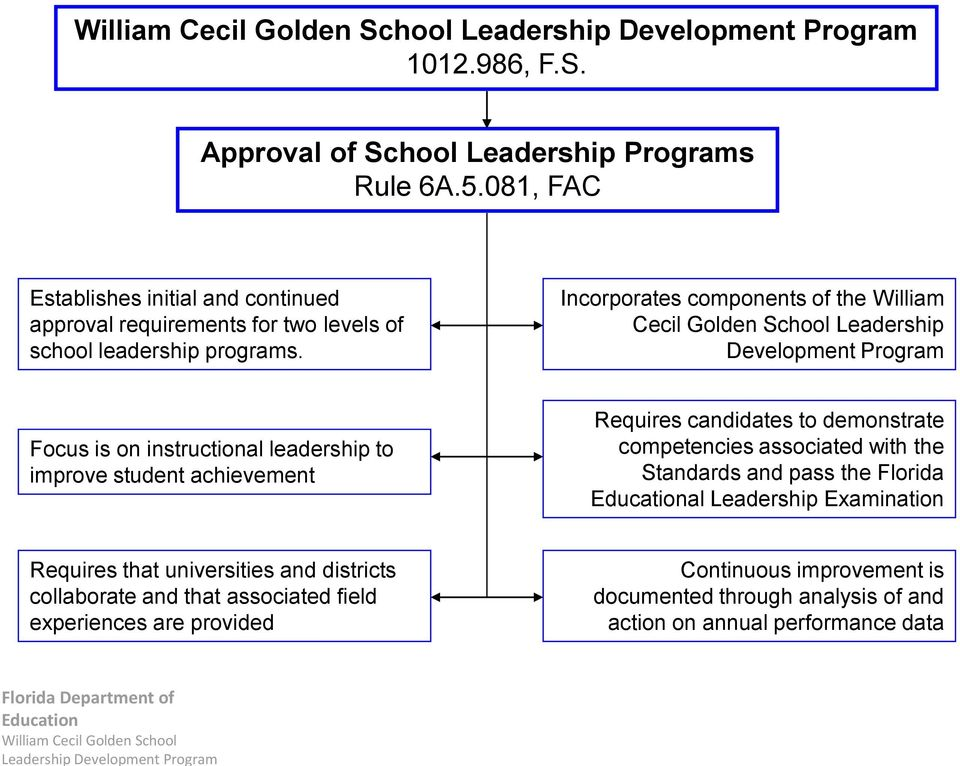 Incorporates components of the William Cecil Golden School Leadership Development Program Focus is on instructional leadership to improve student achievement Requires candidates to demonstrate