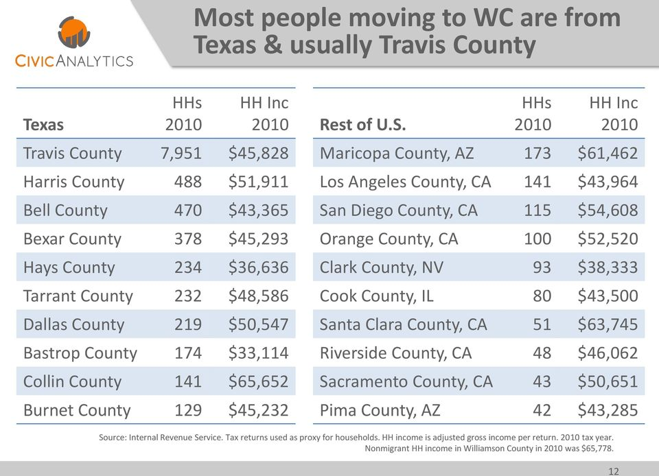 HHs 2010 HH Inc 2010 Maricopa County, AZ 173 $61,462 Los Angeles County, CA 141 $43,964 San Diego County, CA 115 $54,608 Orange County, CA 100 $52,520 Clark County, NV 93 $38,333 Cook County, IL 80