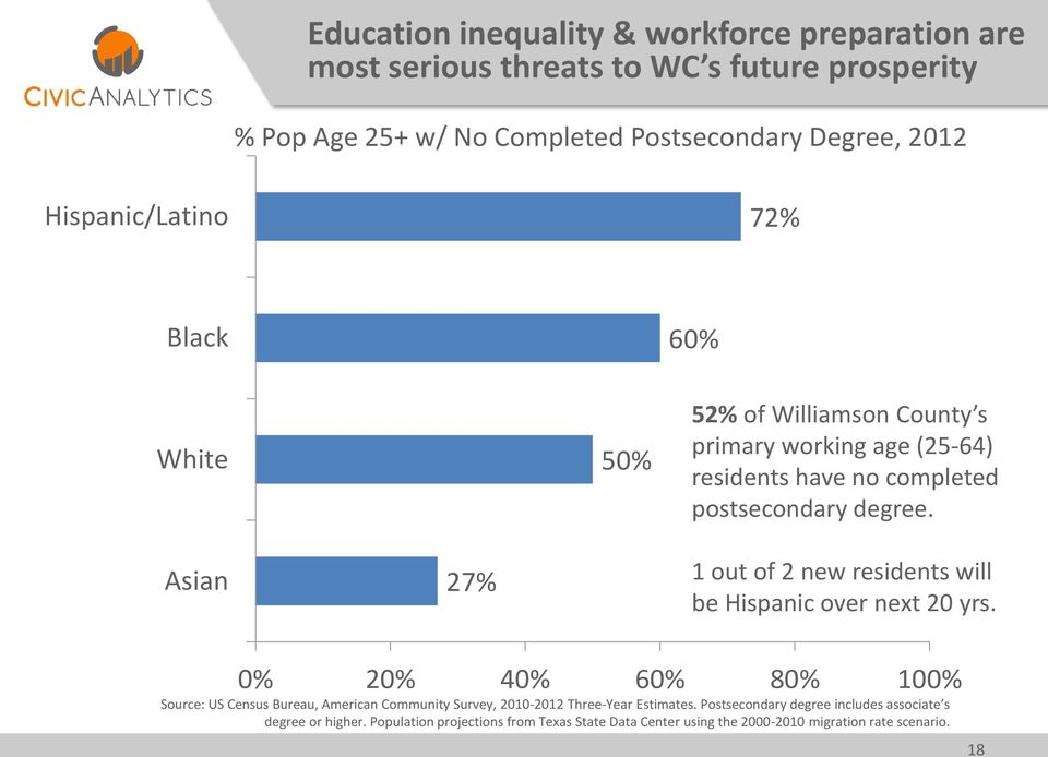 Asian 27% 1 out of 2 new residents will be Hispanic over next 20 yrs.