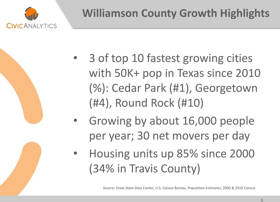 people per year; 30 net movers per day Housing units up 85% since 2000 (34% in Travis County)