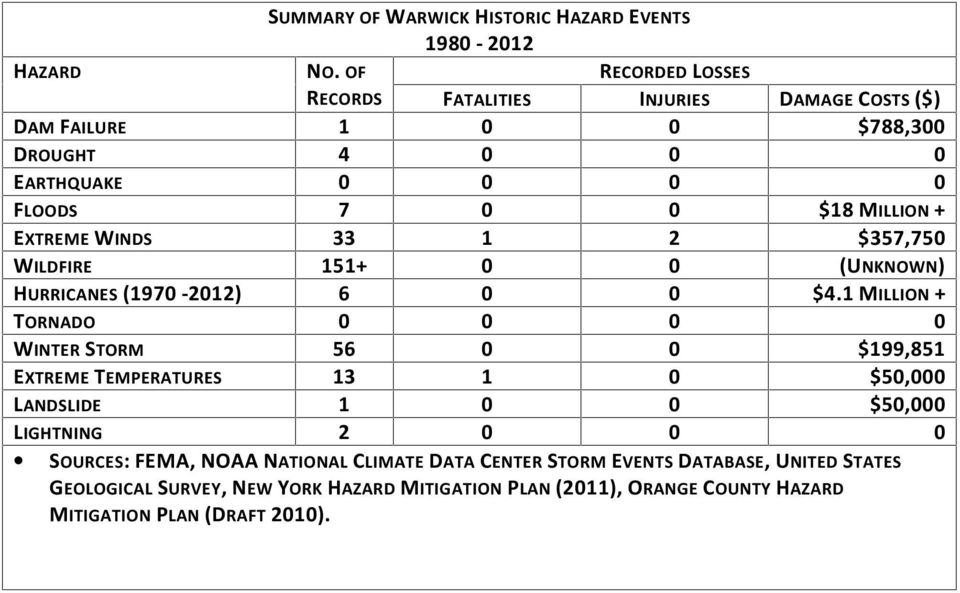MILLION + EXTREME WINDS 33 1 2 357,750 WILDFIRE 151+ 0 0 (UNKNOWN) HURRICANES (1970-2012) 6 0 0 4.