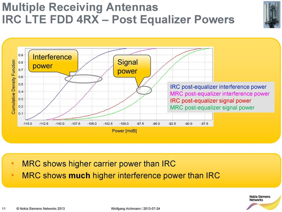 interference power IRC post-equalizer signal power MRC post-equalizer signal power Power [mdb] MRC