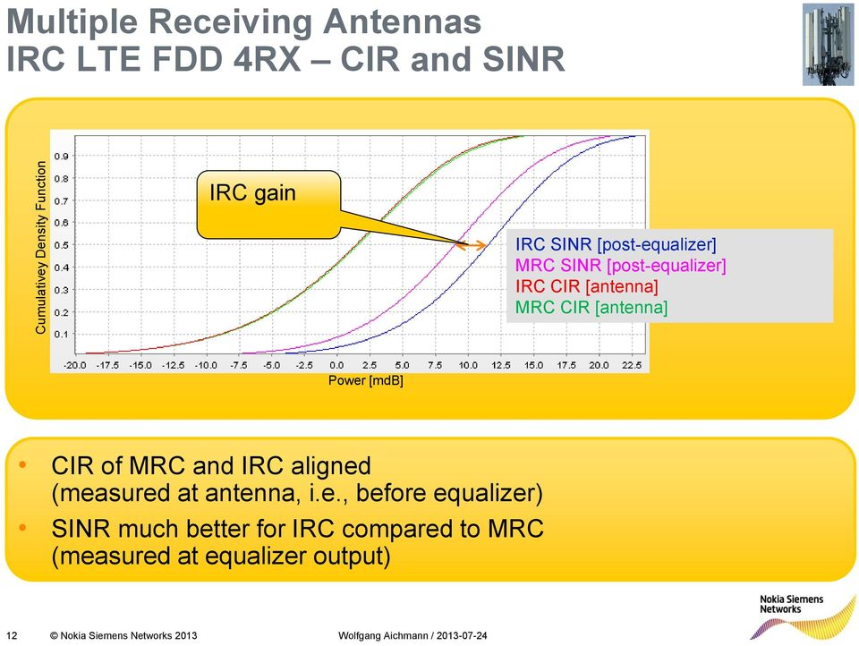 Power [mdb] CIR of MRC and IRC aligned (measured at antenna, i.e., before equalizer) SINR