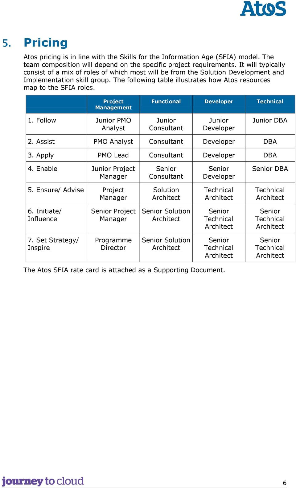 The following table illustrates how Atos resources map to the SFIA roles. Project Management Functional Developer Technical 1.