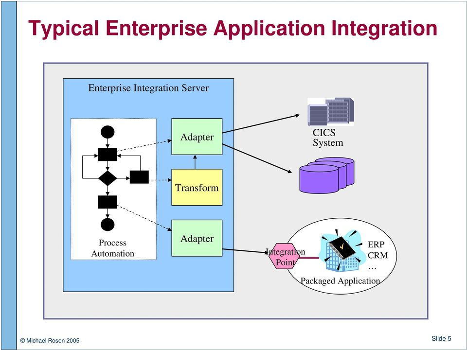 Transform Process Automation Adapter Integration