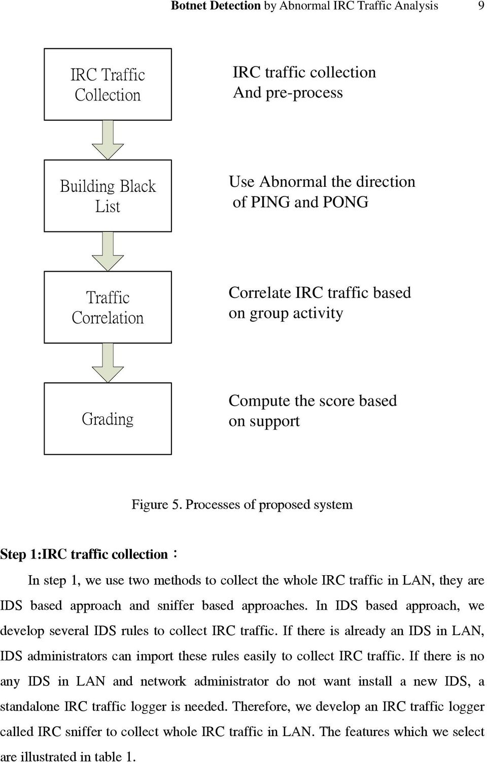 Processes of proposed system Step 1:IRC traffic collection: In step 1, we use two methods to collect the whole IRC traffic in LAN, they are IDS based approach and sniffer based approaches.
