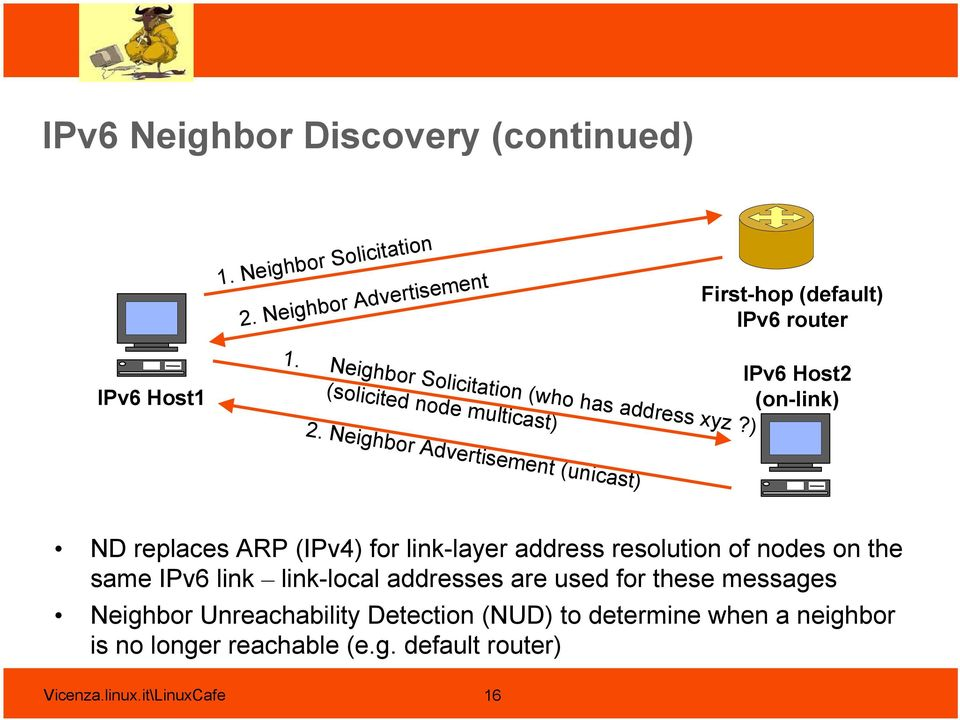 Neighbor Advertisement (unicast) ND replaces ARP (IPv4) for link-layer address resolution of nodes on the same IPv6 link link-local