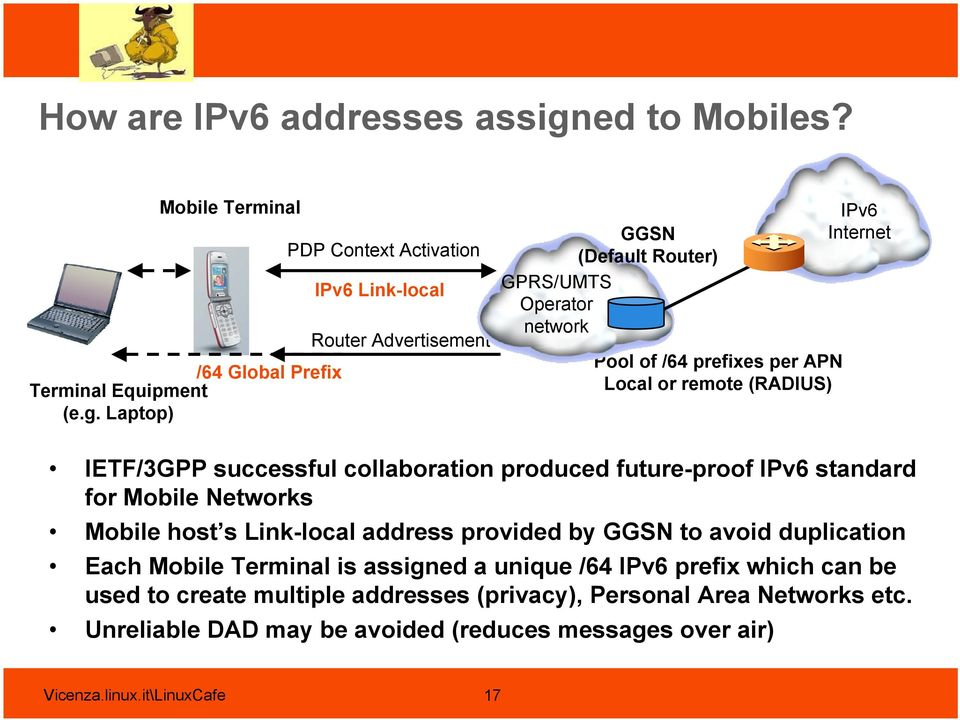Laptop) PDP Context Activation IPv6 Link-local Router Advertisement GGSN (Default Router) GPRS/UMTS Operator network Pool of /64 prefixes per APN Local or remote (RADIUS)