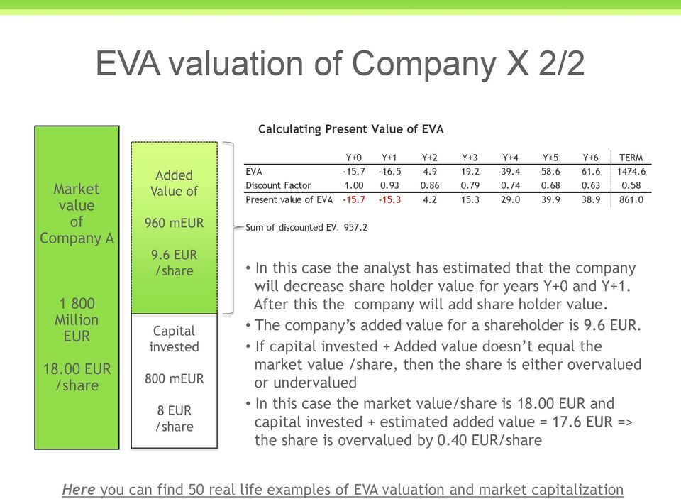 58 Present of EVA -15.7-15.3 4.2 15.3 29.0 39.9 38.9 861.0 Sum of discounted EVA 957.2 In this case the analyst has estimated that the company will decrease share holder for years Y+0 and Y+1.