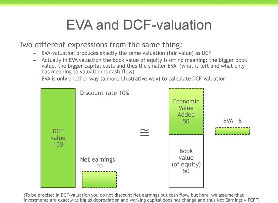 (a more illustrative way) to calculate DCF valuation DCF Discount rate 10% Net earnings 10 Economic Value Added 50 Book (of equity) 50 EVA 5 (To be precise: in DCF-valuation you