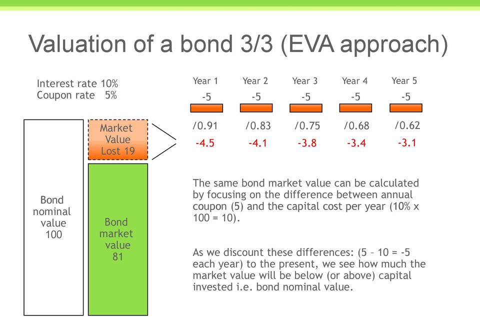 1 nominal market 81 The same bond market can be calculated by focusing on the difference between annual coupon (5) and the