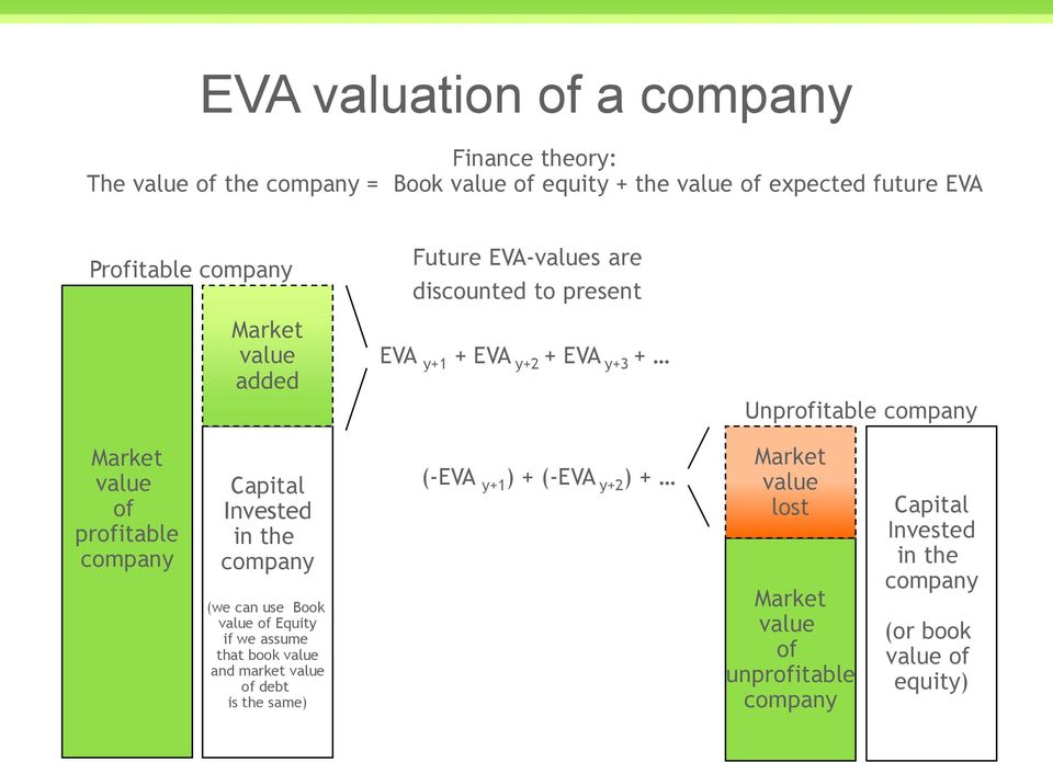 profitable company Capital Invested in the company (we can use Book of Equity if we assume that book and market of debt is