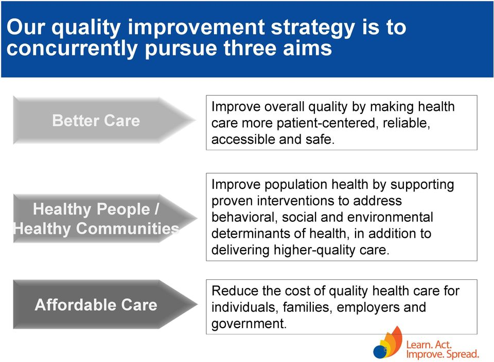 Healthy People / Healthy Communities Affordable Care Improve population health by supporting proven interventions to address