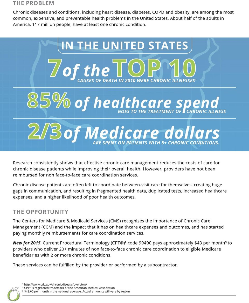 IN THE UNITED STATES 7of the TOP 10 CAUSES OF DEATH IN 2010 WERE CHRONIC ILLNESSES 1 GOES TO THE TREATMENT OF CHRONIC ILLNESS 2/3 of Medicare dollars ARE SPENT ON PATIENTS WITH 5+ CHRONIC CONDITIONS.