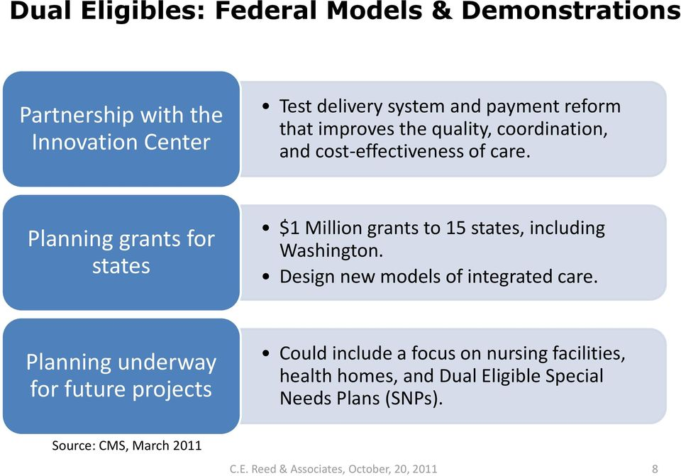 Planning grants for states $1 Million grants to 15 states, including Washington. Design new models of integrated care.