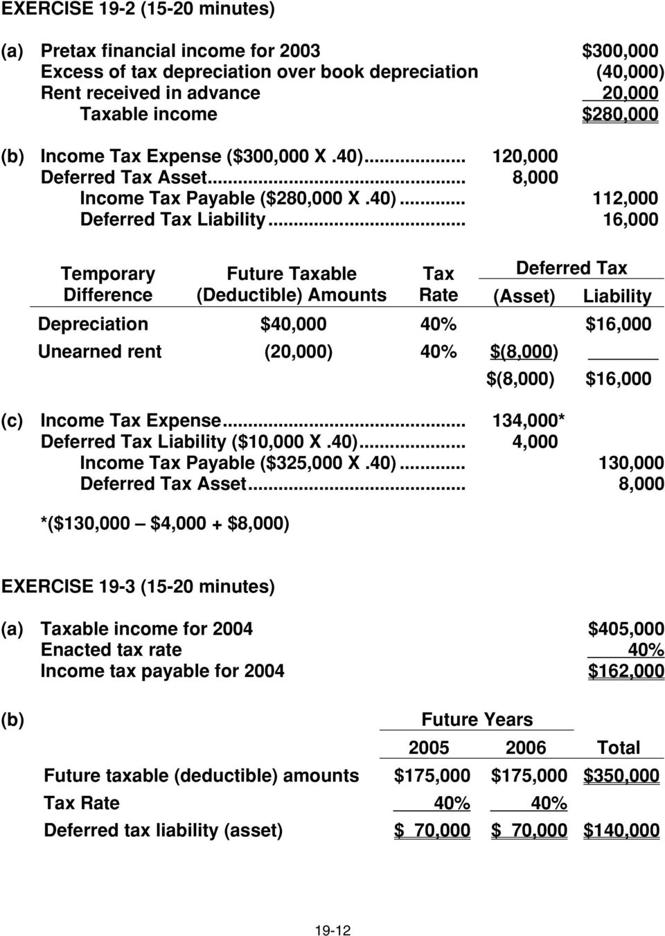 .. 16,000 Temporary Difference Future Taxable (Deductible) Amounts Tax Deferred Tax Rate (Asset) Liability Depreciation ($40,000 40% $16,000 Unearned rent ( (20,000) 40% $(8,000) $(8,000) $16,000 (c)