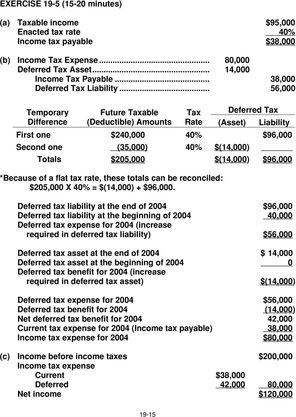 .. 56,000 Temporary Difference Future Taxable (Deductible) Amounts Tax Deferred Tax Rate (Asset) Liability First one ($240,000 40% $96,000 Second one ( (35,000) 40% $(14,000) Totals $205,000