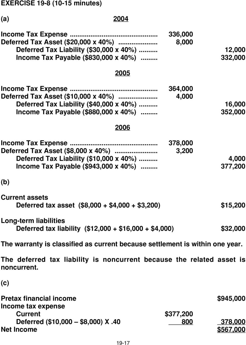 .. 352,000 2006 Income Tax Expense... 378,000 Deferred Tax Asset ($8,000 x 40%)... 3,200 Deferred Tax Liability ($10,000 x 40%)... 4,000 Income Tax Payable ($943,000 x 40%).
