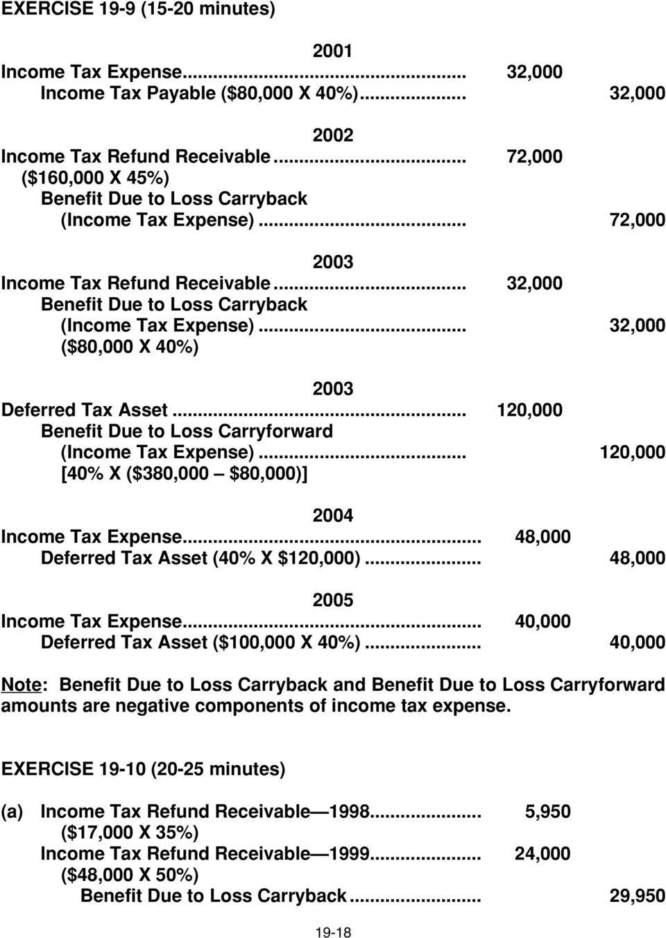 .. 32,000 ($80,000 X 40%) 2003 Deferred Tax Asset... 120,000 Benefit Due to Loss Carryforward (Income Tax Expense)... 120,000 [40% X ($380,000 $80,000)] 2004 Income Tax Expense.