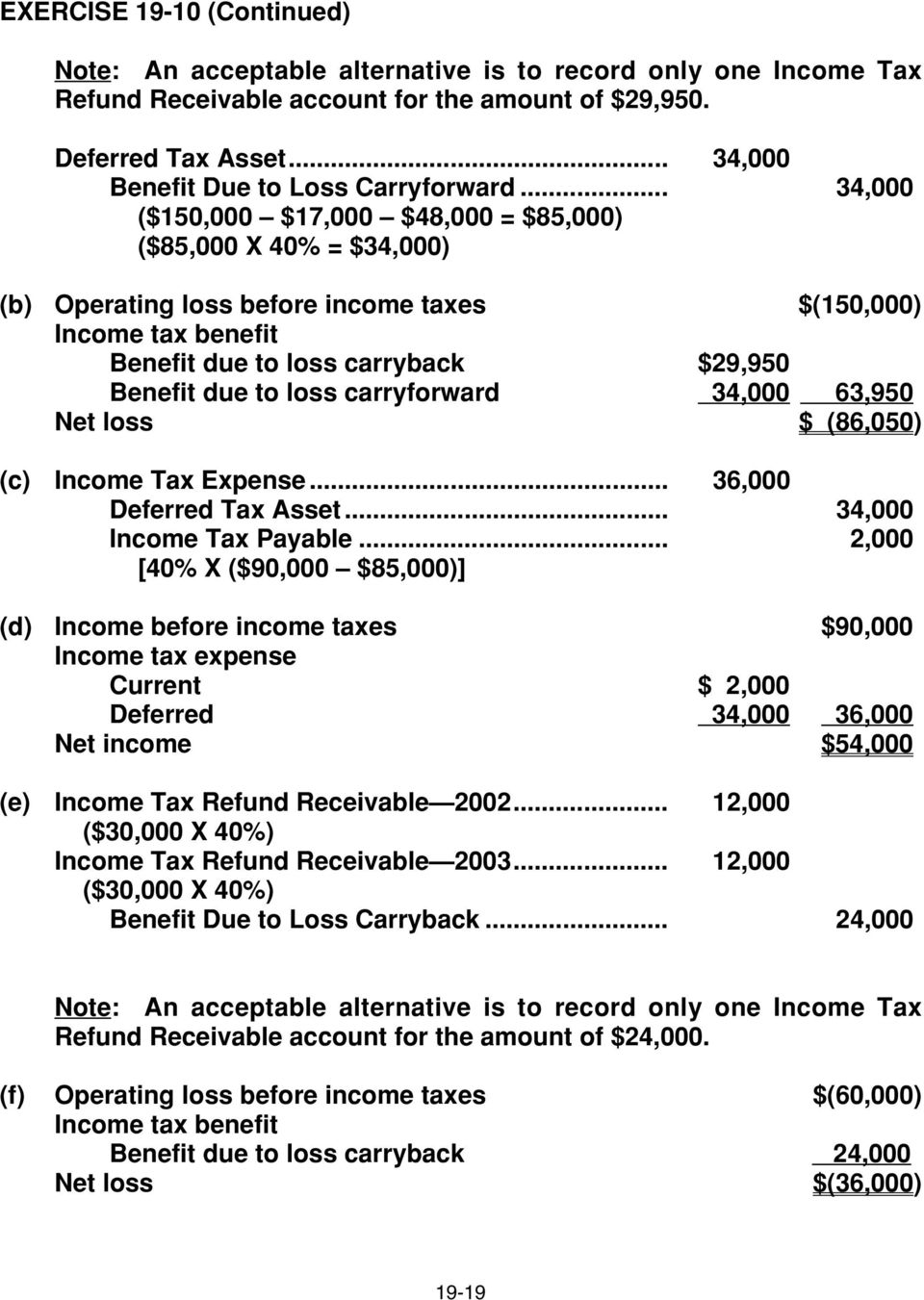 .. 34,000 ($150,000 $17,000 $48,000 = $85,000) ($85,000 X 40% = $34,000) (b) Operating loss before income taxes $(150,000) Income tax benefit Benefit due to loss carryback $29,950 Benefit due to loss