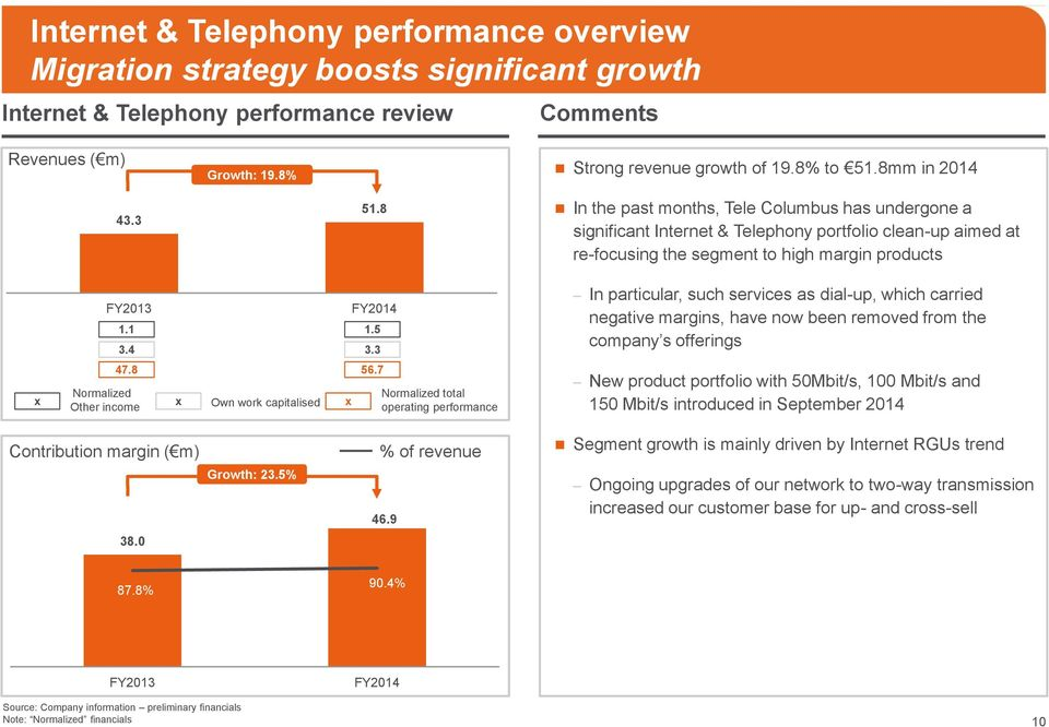 1 3.4 FY2014 1.5 3.3 In particular, such services as dial-up, which carried negative margins, have now been removed from the company s offerings x 47.