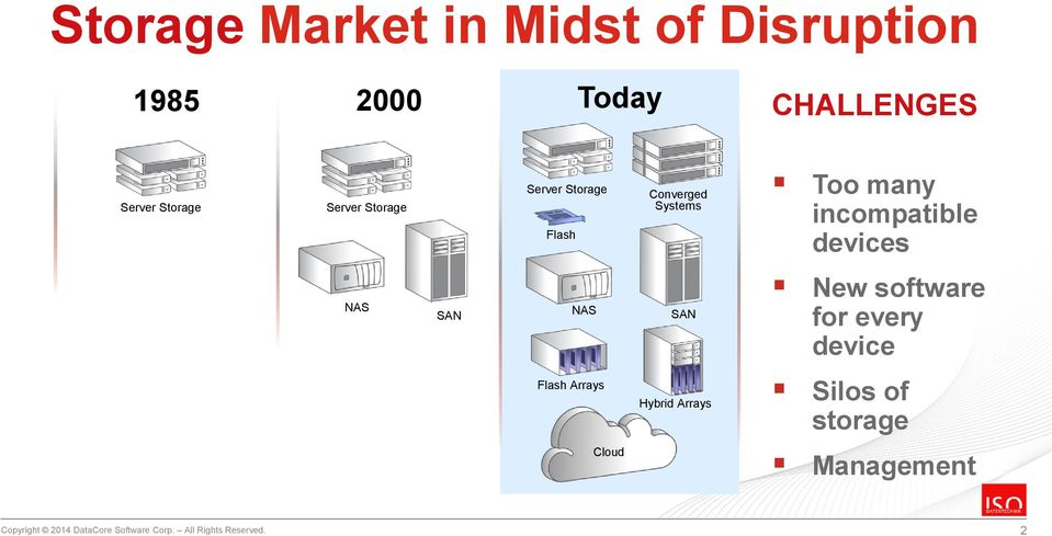 devices NAS SAN NAS SAN New software for every device Flash Arrays Hybrid Arrays