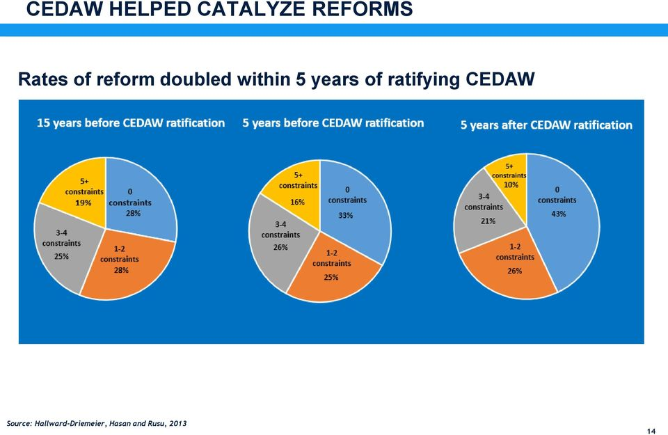years of ratifying CEDAW Source: