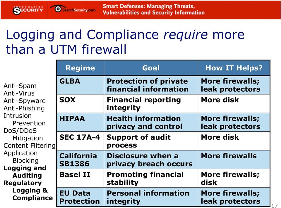 GLBA SOX HIPAA SEC 17A-4 California SB1386 Basel II EU Data Protection Protection of private financial information Financial reporting integrity Health information privacy and