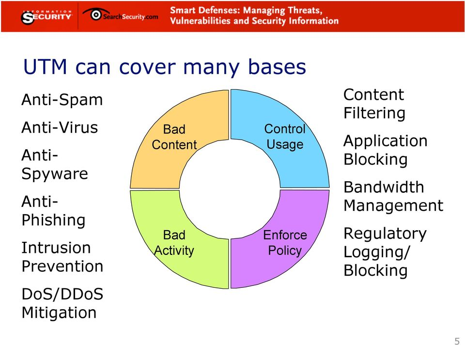 Content Bad Activity Control Usage Enforce Policy Content