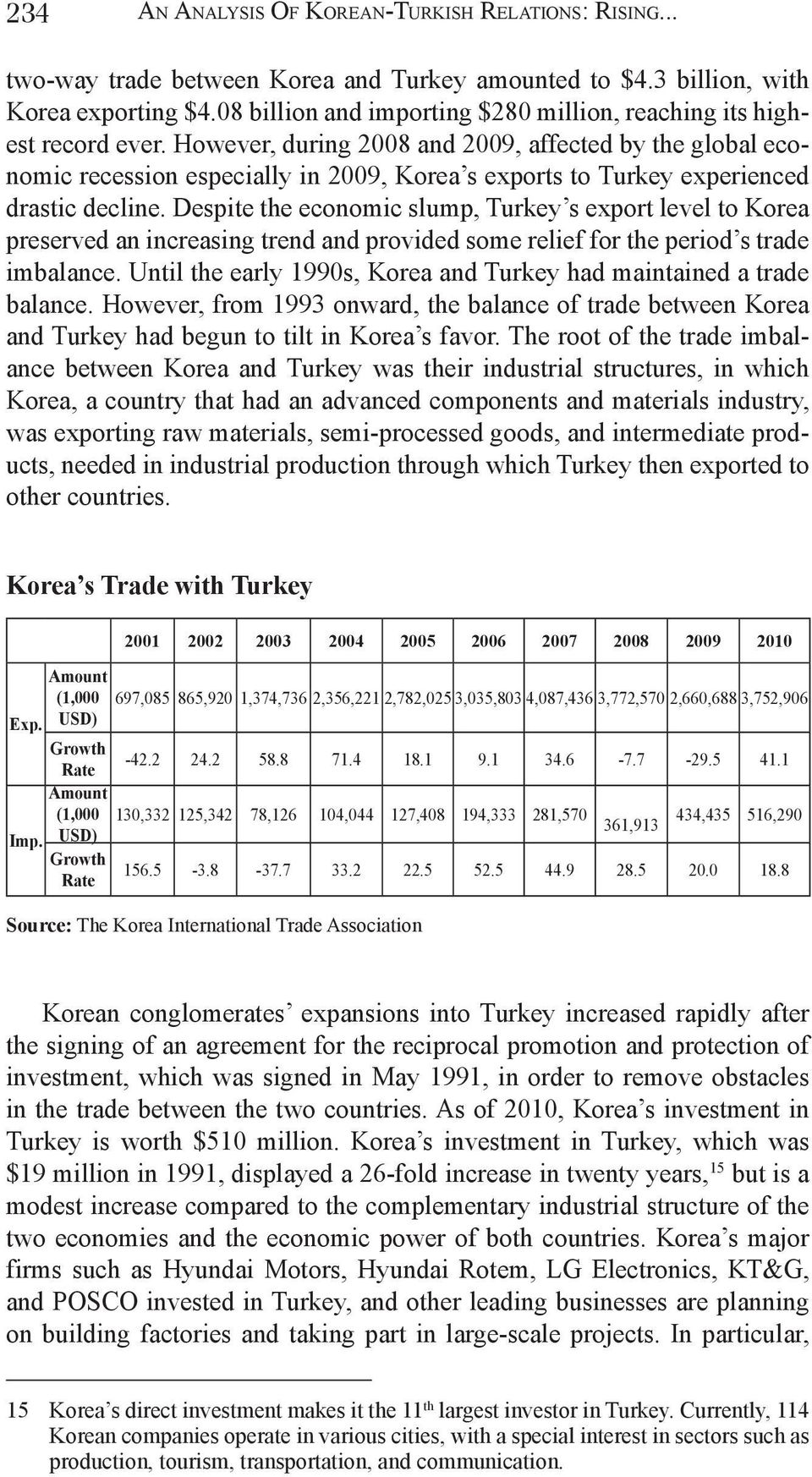 However, during 2008 and 2009, affected by the global economic recession especially in 2009, Korea s exports to Turkey experienced drastic decline.