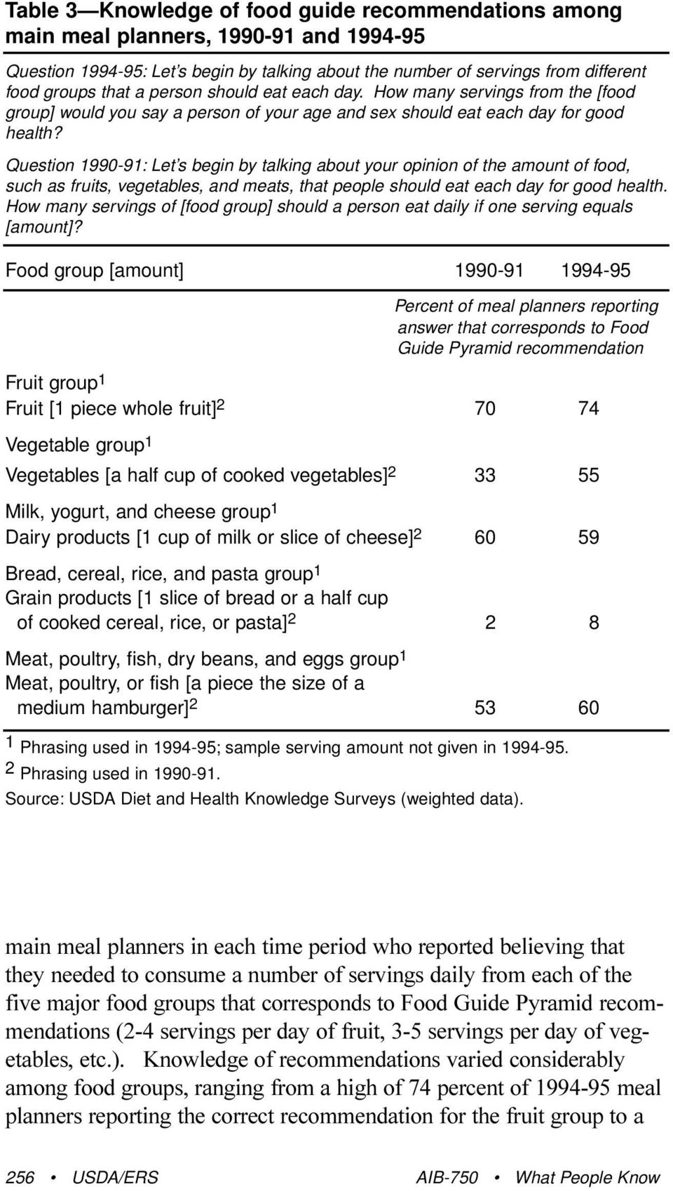 Question 1990-91: Let s begin by talking about your opinion of the amount of food, such as fruits, vegetables, and meats, that people should eat each day for good health.