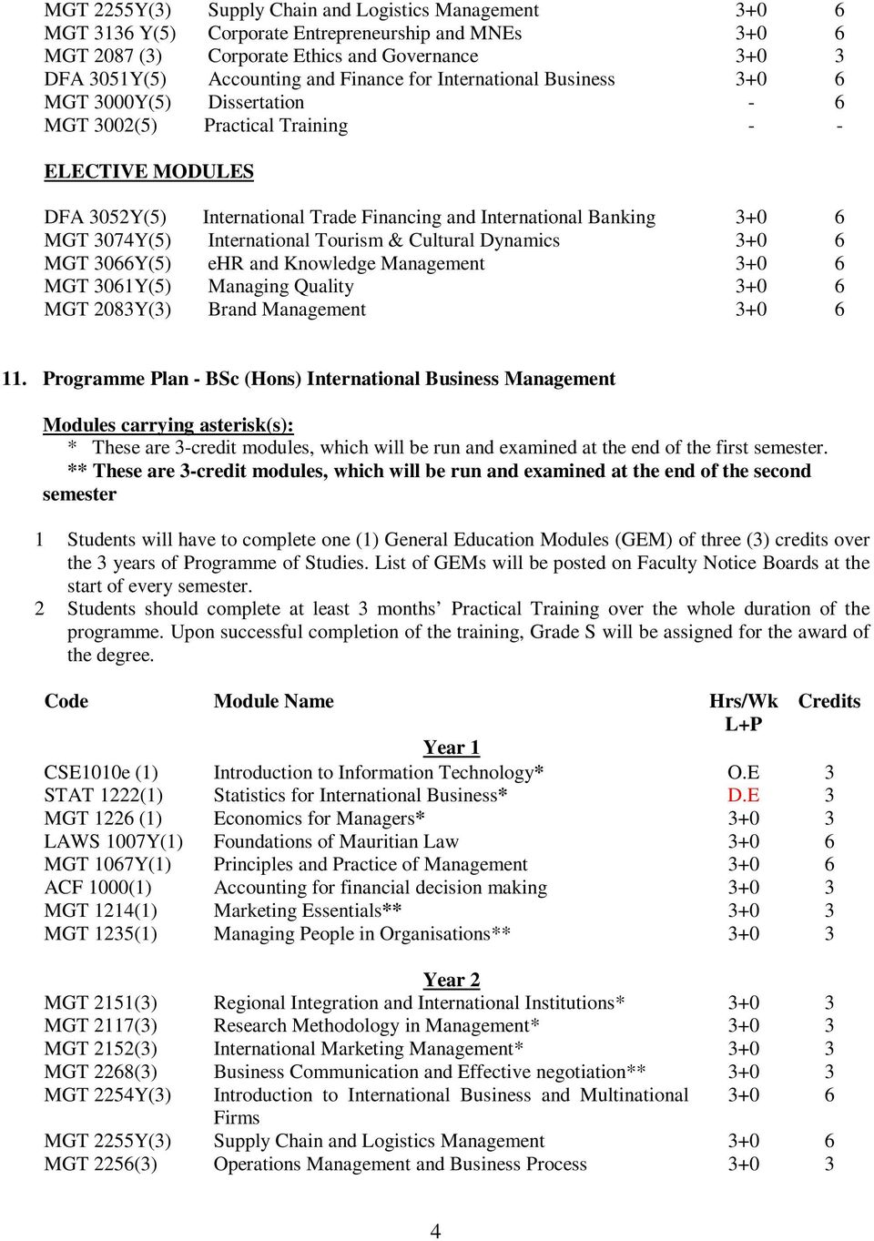 3074Y(5) International Tourism & Cultural Dynamics 3+0 6 MGT 3066Y(5) ehr and Knowledge Management 3+0 6 MGT 3061Y(5) Managing Quality 3+0 6 MGT 2083Y(3) Brand Management 3+0 6 11.