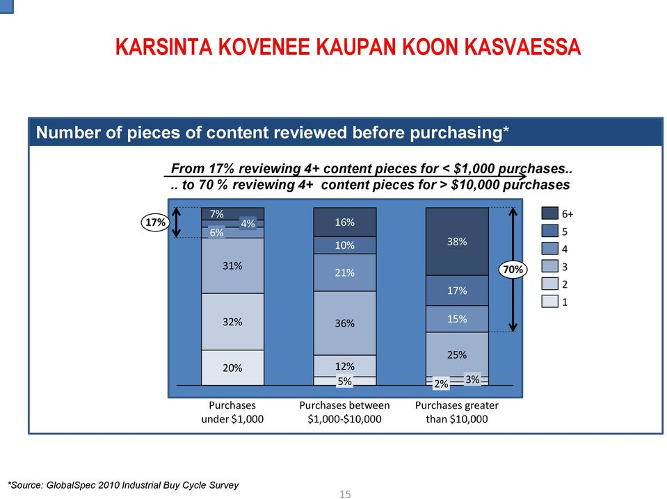 ... to 70 % reviewing 4+ content pieces for > $10,000 purchases 17% 7% 4% 6% 31% 32% 16% 10% 21% 36% 38% 17%