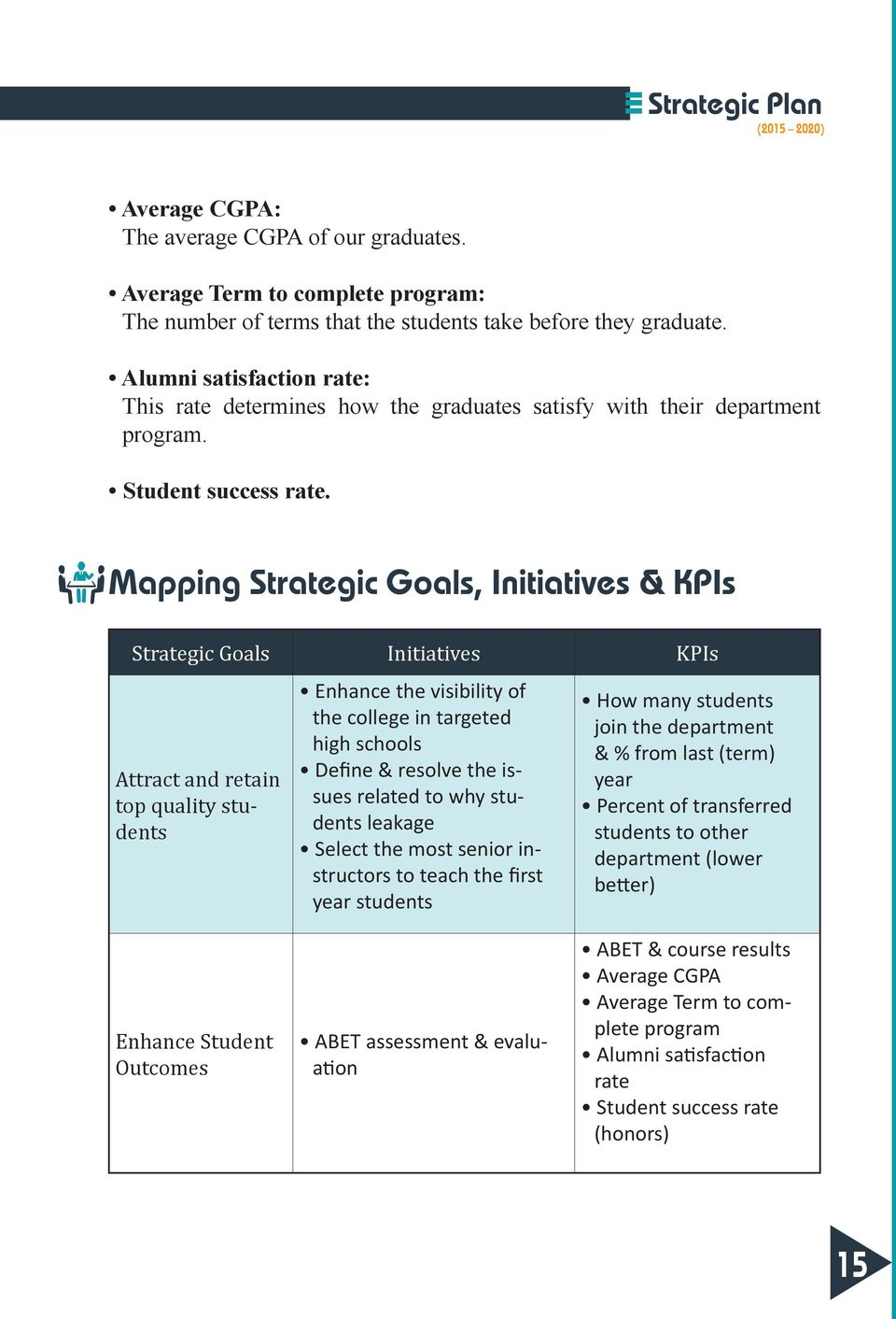 Mapping Strategic Goals, Initiatives & KPIs Strategic Goals Initiatives KPIs Attract and retain top quality students Enhance the visibility of the college in targeted high schools Define & resolve