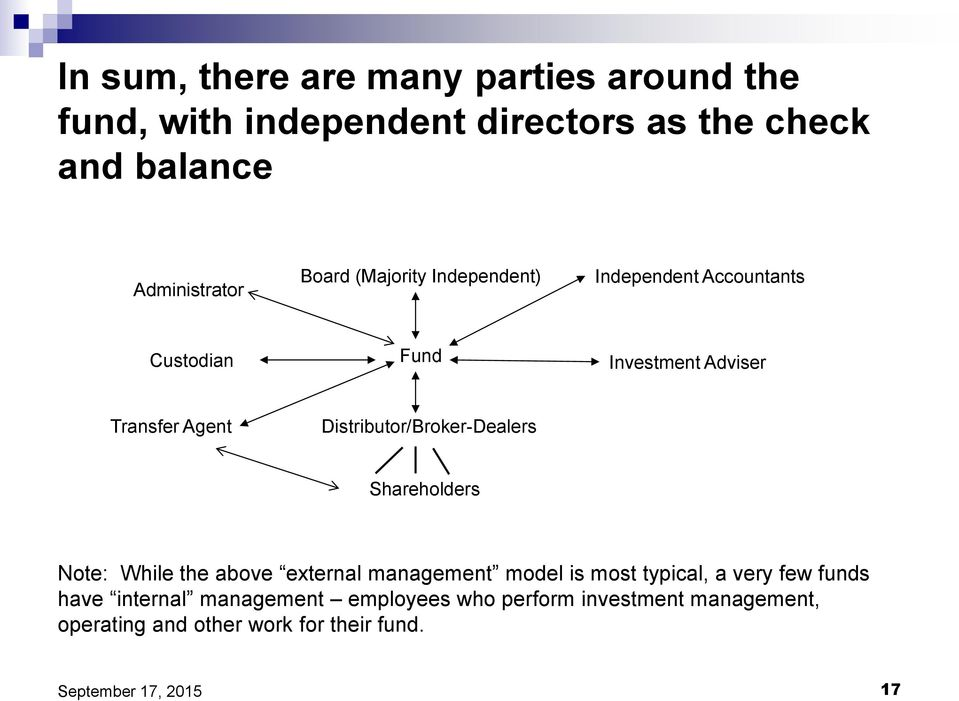 Agent Distributor/Broker-Dealers Shareholders Note: While the above external management model is most typical, a
