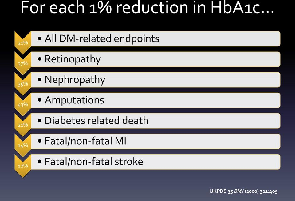 Amputations 21% Diabetes related death 14%