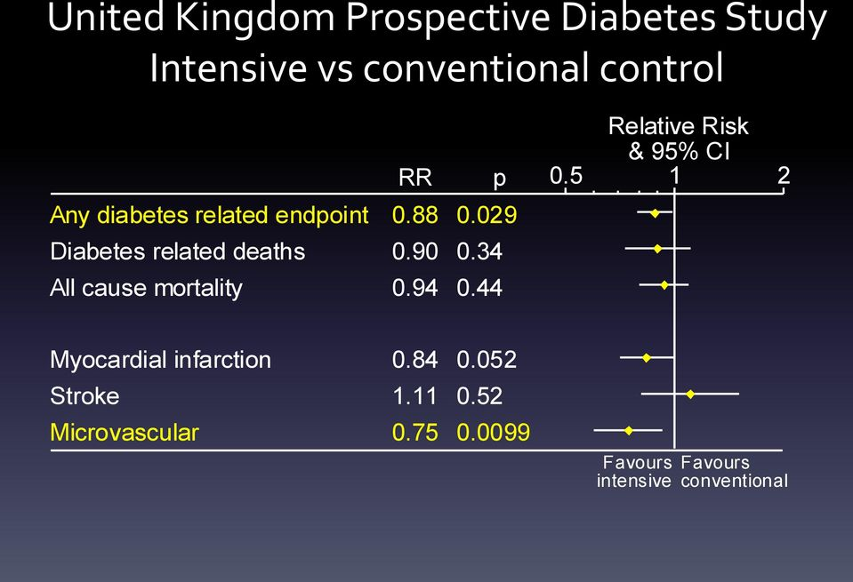 029 Diabetes related deaths 0.90 0.34 All cause mortality 0.94 0.