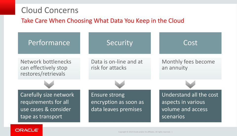 network requirements for all use cases & consider tape as transport Ensure strong encryption as soon as data leaves premises