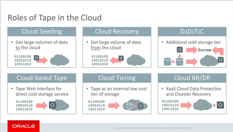 Tiering Tape as an internal low cost tier of storage 01100100 10010110 10011010 D2D2T2C Additional cold storage tier Cloud BR/DR XaaS Cloud Data