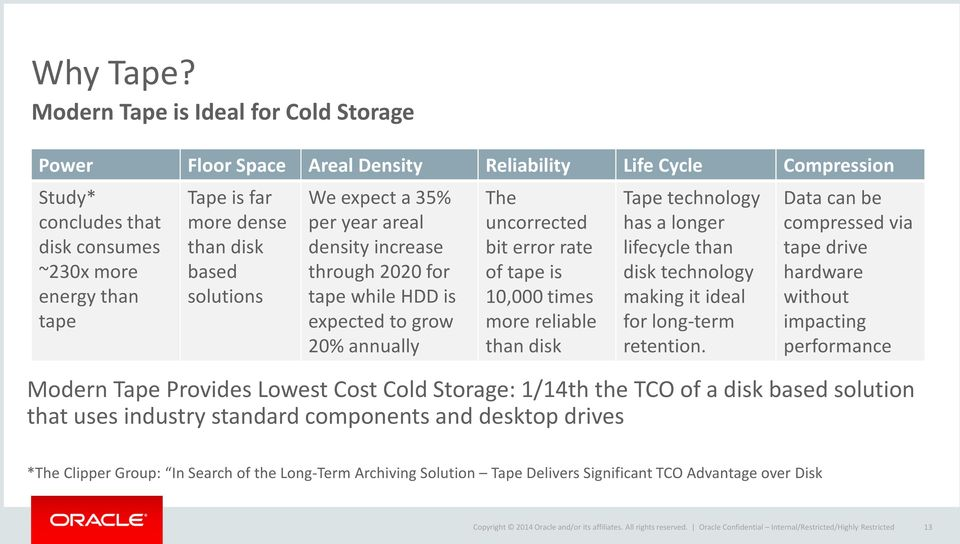 disk based solutions We expect a 35% per year areal density increase through 2020 for tape while HDD is expected to grow 20% annually The uncorrected bit error rate of tape is 10,000 times more