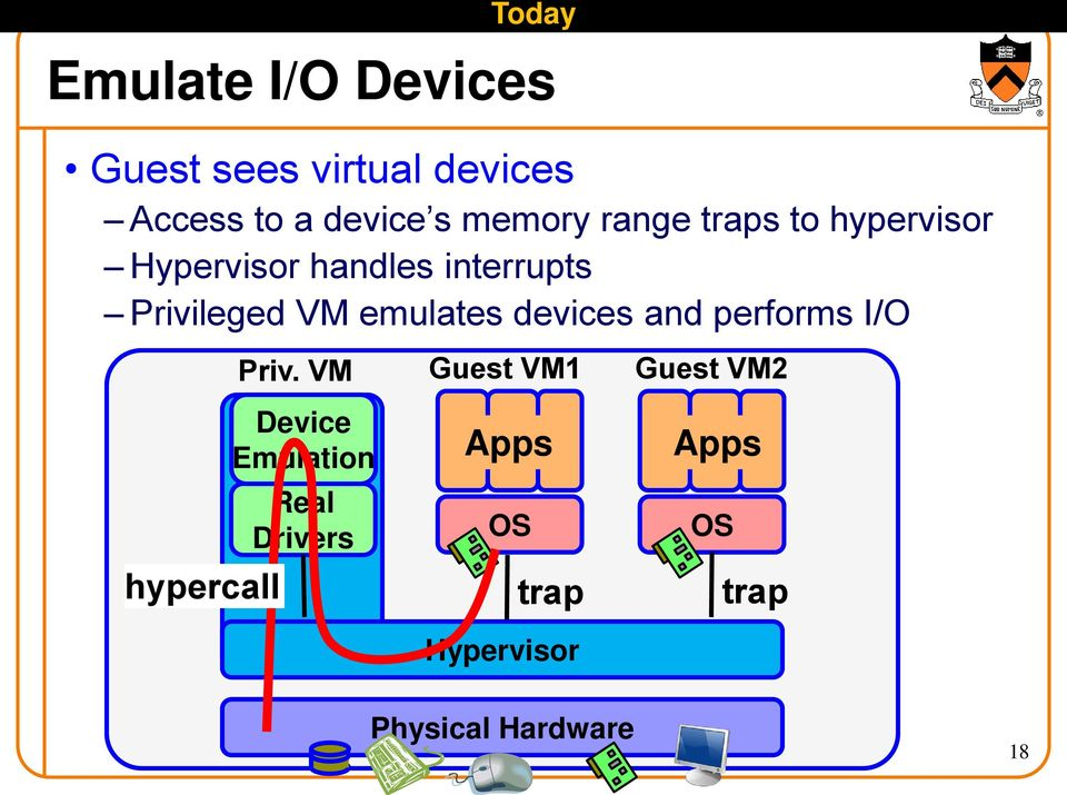emulates devices and performs I/O hypercall Priv.