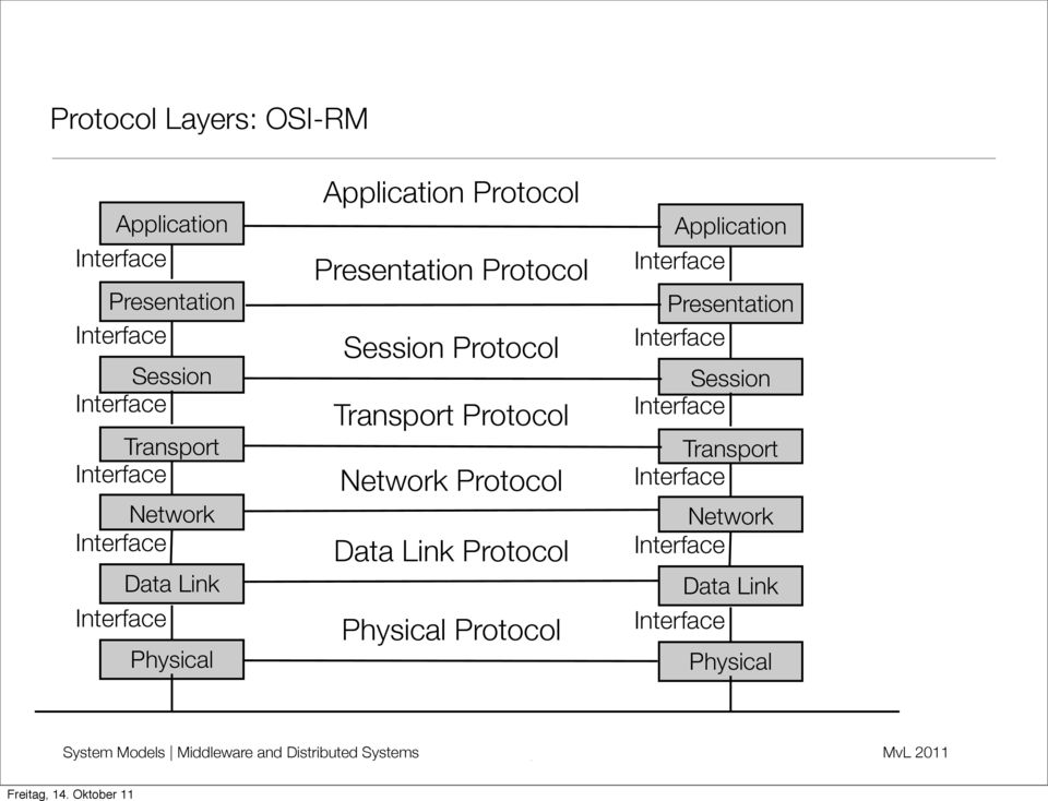 Protocol Network Protocol Data Link Protocol Physical Protocol Application