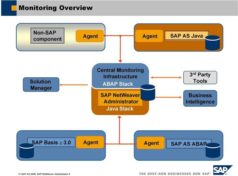 Administrator Java Stack 3 rd Party Tools Business Intelligence SAP