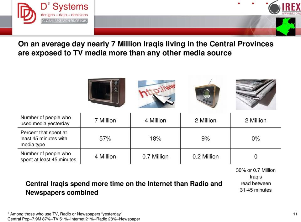 Million 57% 18% 9% 0% 4 Million 0.7 Million 0.2 Million 0 Central Iraqis spend more time on the Internet than Radio and Newspapers combined 30% or 0.
