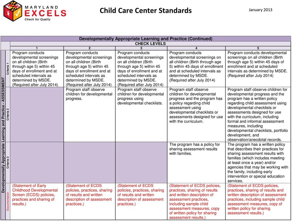 (Statement of Early Childhood Developmental Screen (ECDS) policies, practices and sharing of results.