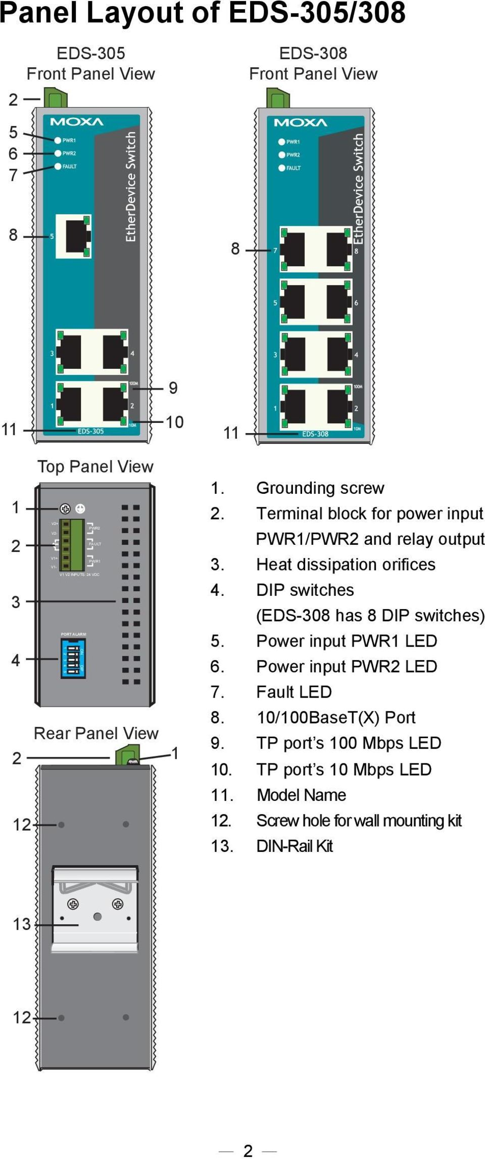 Terminal block for power input PWR1/PWR and relay output 3. Heat dissipation orifices 4. DIP switches (EDS-308 has 8 DIP switches) 5.