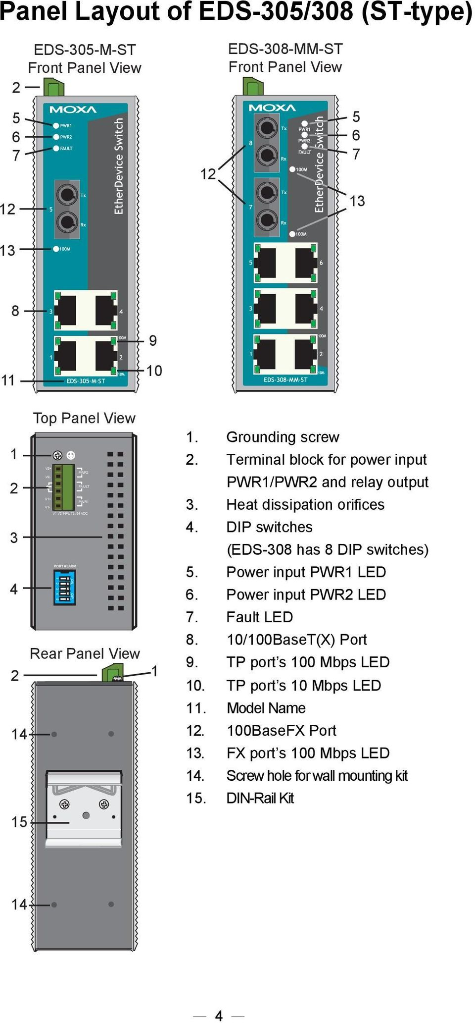 Terminal block for power input PWR1/PWR and relay output 3. Heat dissipation orifices 4. DIP switches (EDS-308 has 8 DIP switches) 5. Power input PWR1 LED 6.