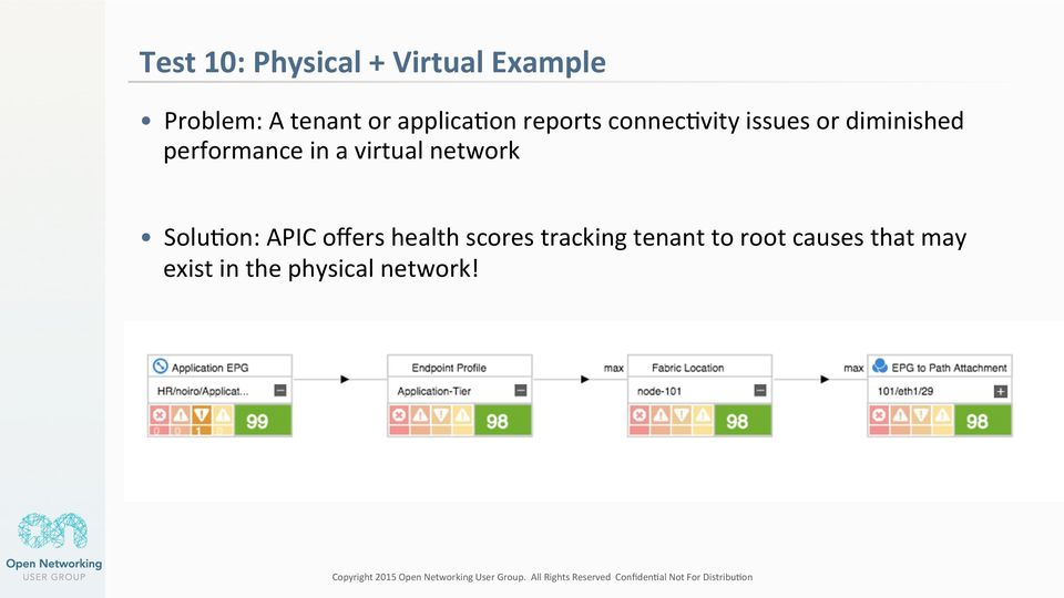 performance in a virtual network Solu@on: APIC offers health