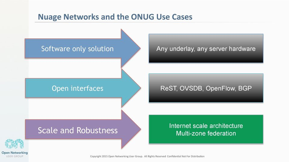 interfaces ReST, OVSDB, OpenFlow, BGP Scale and