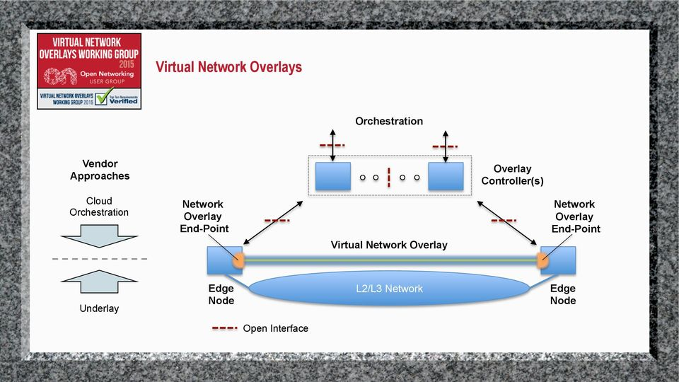 End-Point Virtual Network Overlay Network Overlay